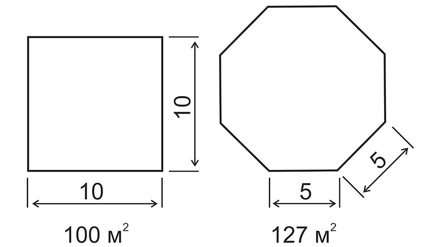An octagon includes approximately 20% additional space with the same perimeter compared with a square